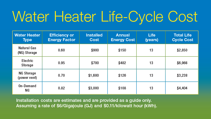 Cost Of Natural Gas Vs Electricity In Ontario